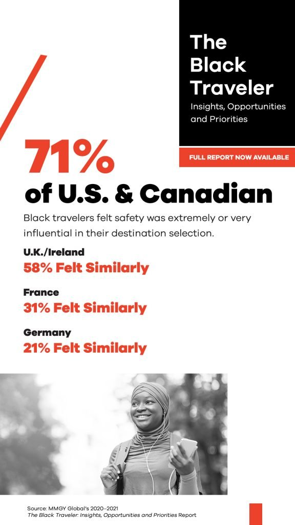 71% of U.S. & Canadian Black travelers felt safety was extremely or very influential in their destination selection