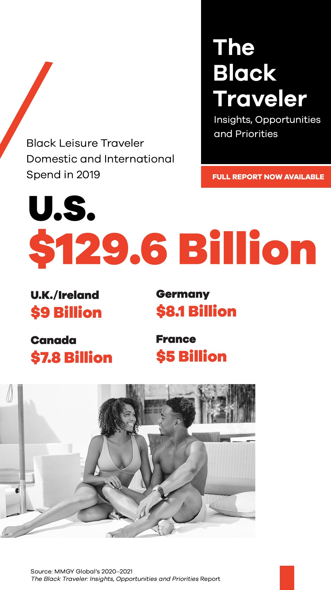 Black U.S. Leisure Travelers Spent $129.6 Billion on Domestic and International Travel in 2019